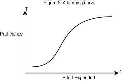 Pet Peeve: Learning Curve Misuse « Tom Malaher's BrainScan